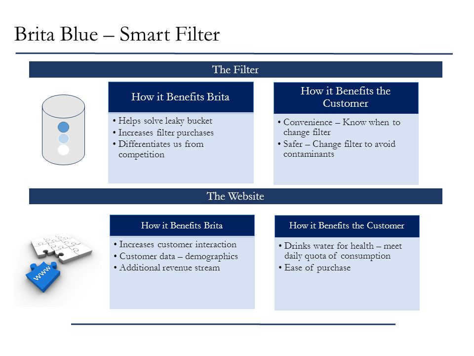Brita Blue – Smart Filter The Website The Filter How it Benefits Brita Helps solve leaky bucket Increases filter purchases Differentiates us from competition How it Benefits the Customer Convenience – Know when to change filter Safer – Change filter to avoid contaminants How it Benefits Brita Increases customer interaction Customer data – demographics Additional revenue stream How it Benefits the Customer Drinks water for health – meet daily quota of consumption Ease of purchase