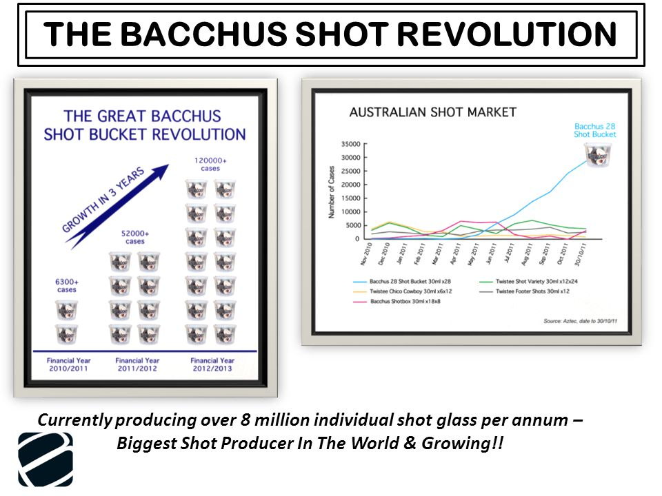 THE BACCHUS SHOT REVOLUTION Currently producing over 8 million individual shot glass per annum – Biggest Shot Producer In The World & Growing!!