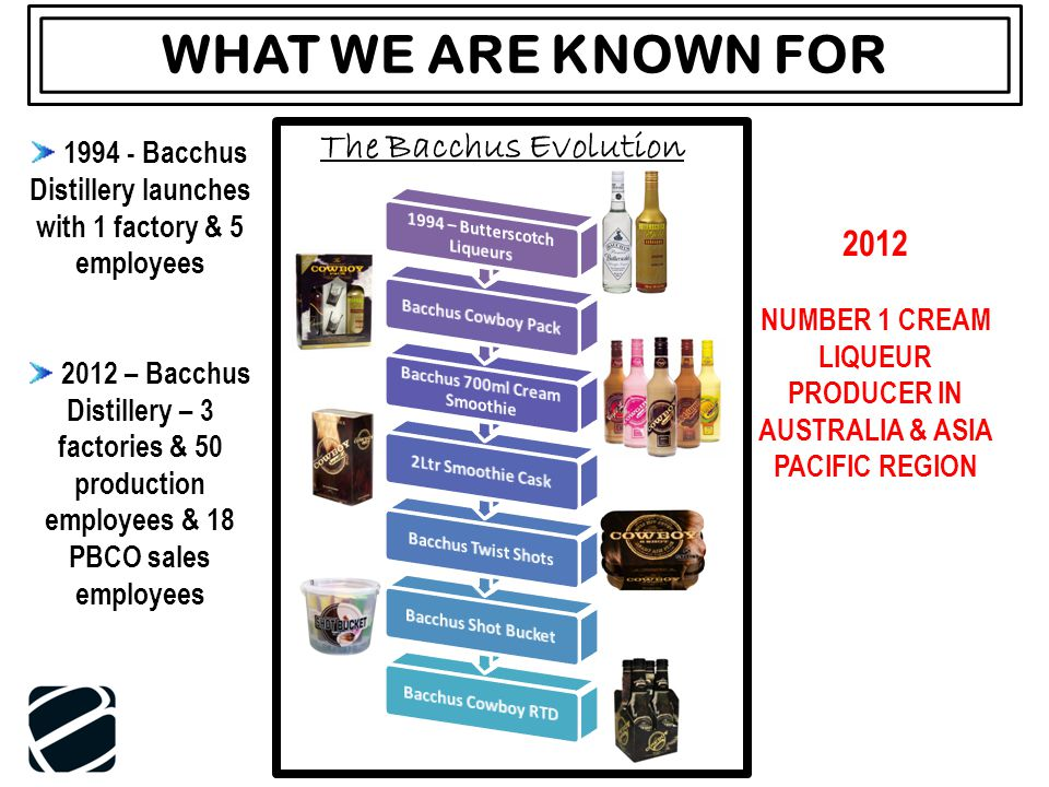 WHAT WE ARE KNOWN FOR The Bacchus Evolution 1994 - Bacchus Distillery launches with 1 factory & 5 employees 2012 – Bacchus Distillery – 3 factories & 50 production employees & 18 PBCO sales employees 2012 NUMBER 1 CREAM LIQUEUR PRODUCER IN AUSTRALIA & ASIA PACIFIC REGION