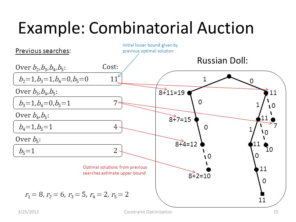 Example: Combinatorial Auction 3/25/2013Constraint Optimization15 1 0 0 0 1 0 1 0 0 0 0 8+11=19 8+7=15 8+4=12 8+2=10 11 7 10 Russian Doll: Previous searches: Over b 2,b 3,b 4,b 5 : b 2 =1,b 3 =1,b 4 =0,b 5 =0 11 Cost: Initial lower bound given by previous optimal solution Over b 3,b 4,b 5 : b 3 =1,b 4 =0,b 5 =1 7 Over b 4,b 5 : b 4 =1,b 5 =1 4 Over b 5 : b 5 =1 2 Optimal solutions from previous searches estimate upper bound r 1 = 8, r 2 = 6, r 3 = 5, r 4 = 2, r 5 = 2