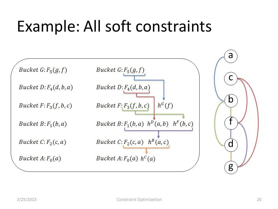 Example: All soft constraints 3/25/2013Constraint Optimization20 a c b f d g
