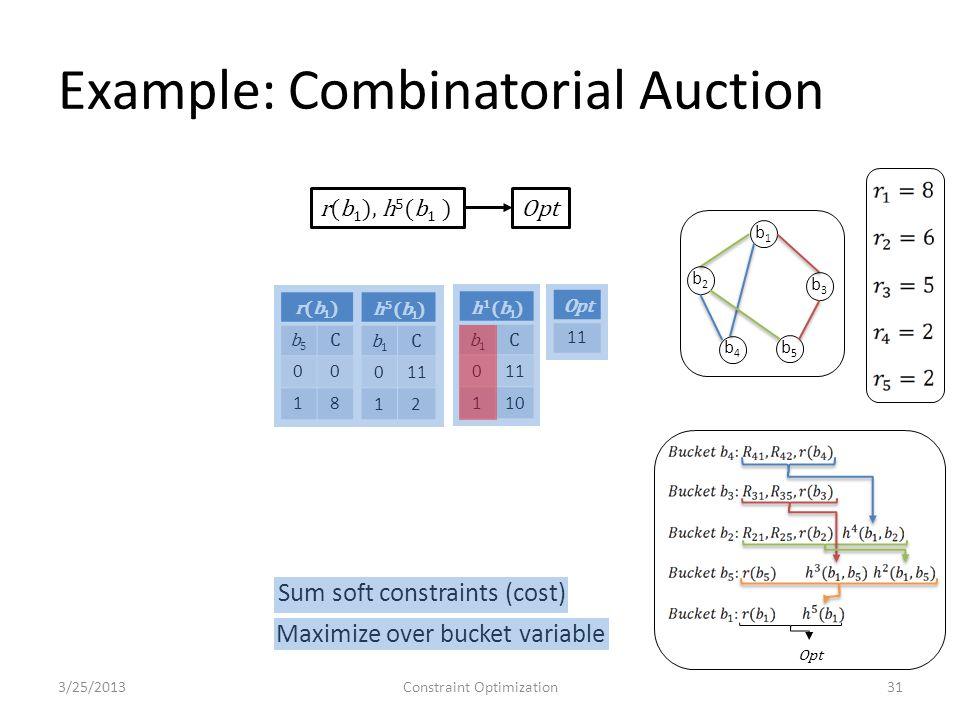 11 h1(b1)h1(b1) b1b1 C 0 110 r(b1)r(b1) b5b5 C 00 18 h5(b1)h5(b1) b1b1 C 011 12 Example: Combinatorial Auction 3/25/2013Constraint Optimization31 r(b 1 ), h 5 (b 1 )Opt Sum soft constraints (cost) Maximize over bucket variable Opt b1b1 b2b2 b3b3 b4b4 b5b5