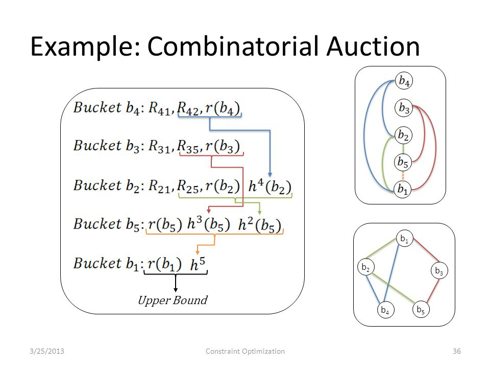 Example: Combinatorial Auction 3/25/2013Constraint Optimization36 b1b1 b2b2 b3b3 b4b4 b5b5 Upper Bound