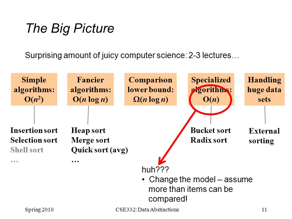 The Big Picture Surprising amount of juicy computer science: 2-3 lectures… Spring 201011CSE332: Data Abstractions Simple algorithms: O(n 2 ) Fancier algorithms: O(n log n) Comparison lower bound:  (n log n) Specialized algorithms: O(n) Handling huge data sets Insertion sort Selection sort Shell sort … Heap sort Merge sort Quick sort (avg) … Bucket sort Radix sort External sorting huh .