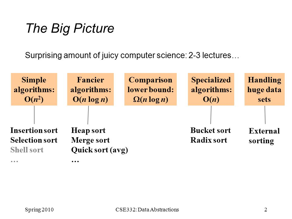 The Big Picture Surprising amount of juicy computer science: 2-3 lectures… Spring 20102CSE332: Data Abstractions Simple algorithms: O(n 2 ) Fancier algorithms: O(n log n) Comparison lower bound:  (n log n) Specialized algorithms: O(n) Handling huge data sets Insertion sort Selection sort Shell sort … Heap sort Merge sort Quick sort (avg) … Bucket sort Radix sort External sorting