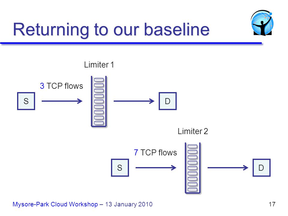 17 Limiter 1 3 TCP flows S D Limiter 2 7 TCP flows S D Returning to our baseline Mysore-Park Cloud Workshop – 13 January 2010