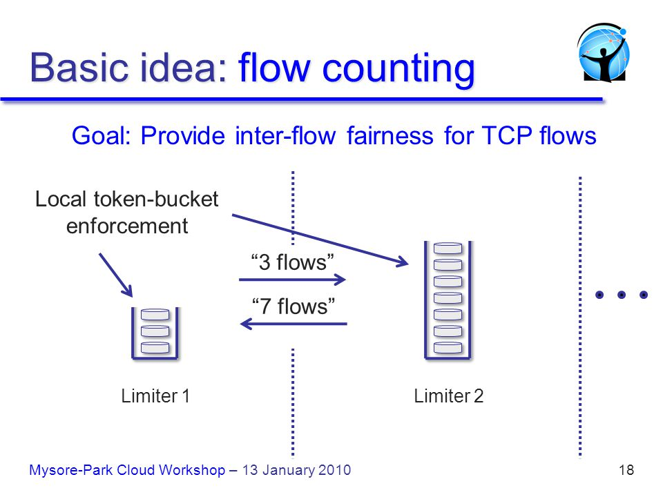 18 3 flows 7 flows Goal: Provide inter-flow fairness for TCP flows Local token-bucket enforcement Basic idea: flow counting Limiter 1Limiter 2 Mysore-Park Cloud Workshop – 13 January 2010