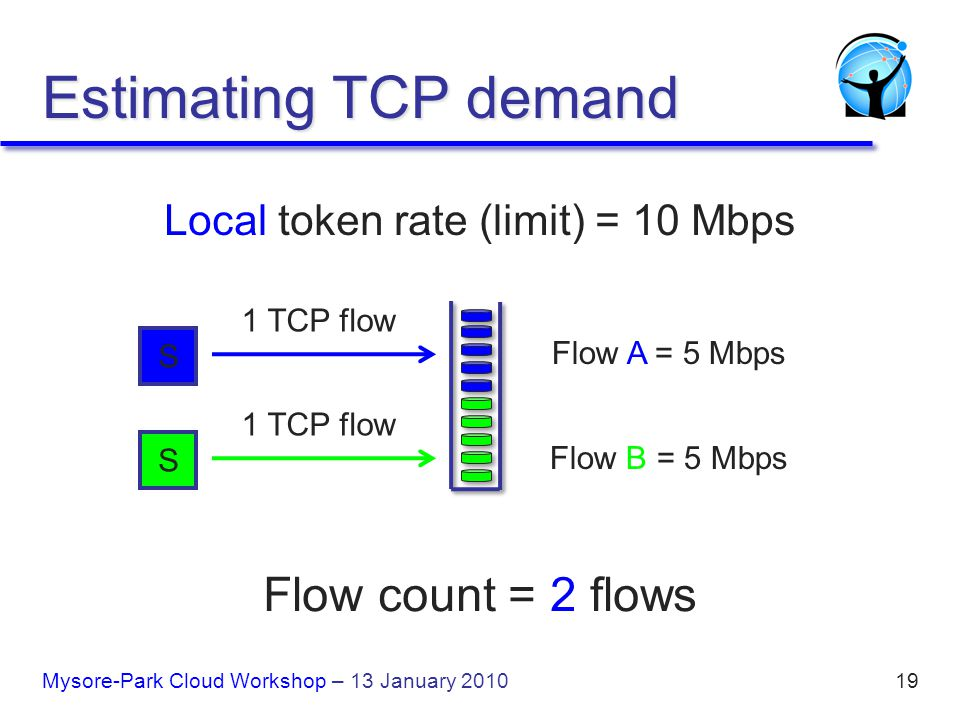 19 Local token rate (limit) = 10 Mbps Flow A = 5 Mbps Flow B = 5 Mbps Flow count = 2 flows Estimating TCP demand 1 TCP flow S S Mysore-Park Cloud Workshop – 13 January 2010