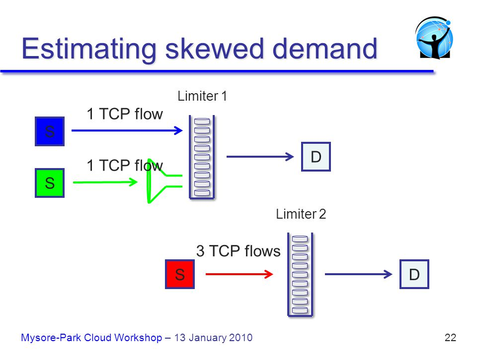 22 Estimating skewed demand Limiter 1 D Limiter 2 3 TCP flows S D 1 TCP flow S S Mysore-Park Cloud Workshop – 13 January 2010
