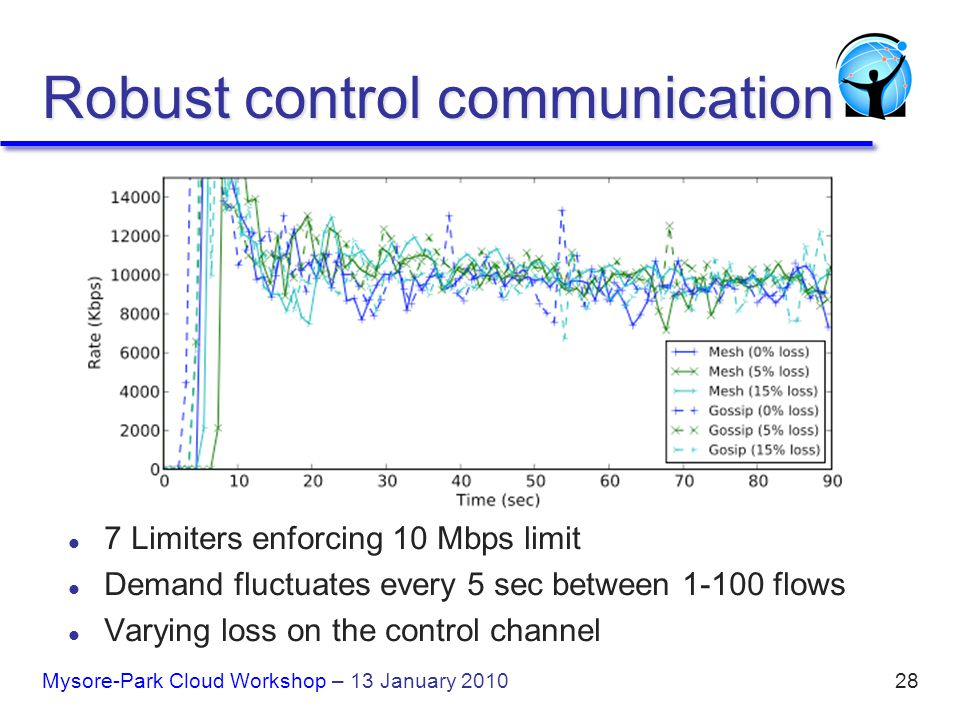 Robust control communication Mysore-Park Cloud Workshop – 13 January 201028 l 7 Limiters enforcing 10 Mbps limit l Demand fluctuates every 5 sec between 1-100 flows l Varying loss on the control channel