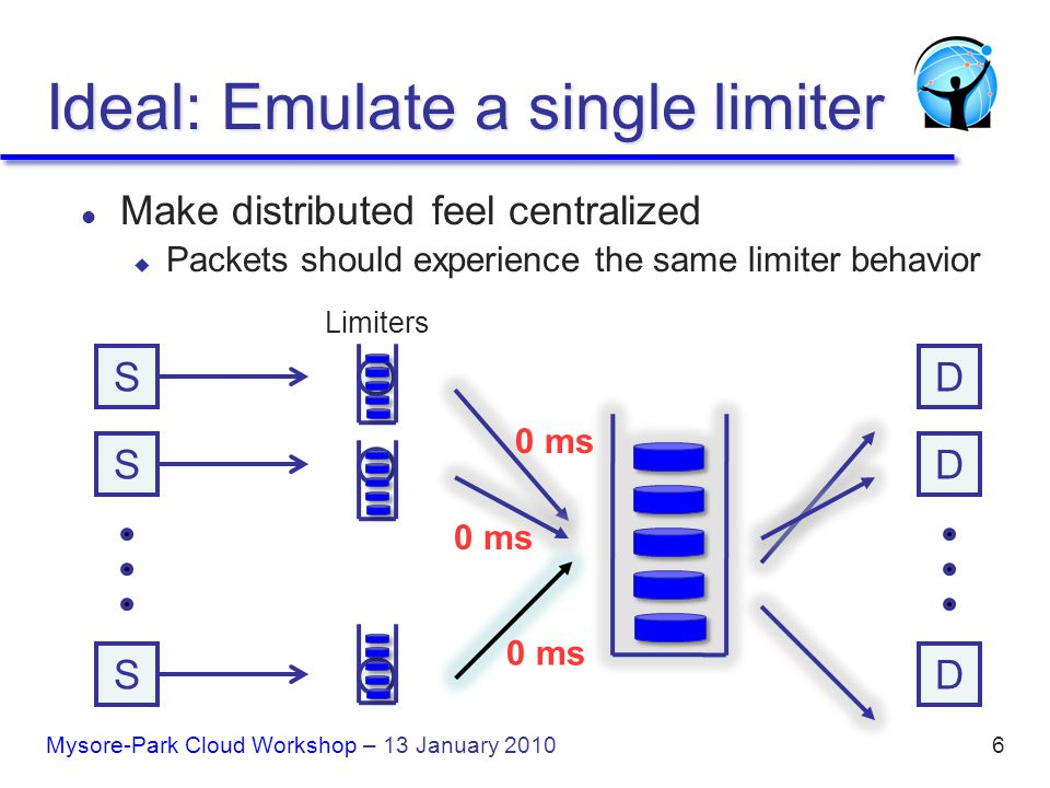 6 S S S D D D 0 ms Limiters Ideal: Emulate a single limiter l Make distributed feel centralized u Packets should experience the same limiter behavior Mysore-Park Cloud Workshop – 13 January 2010