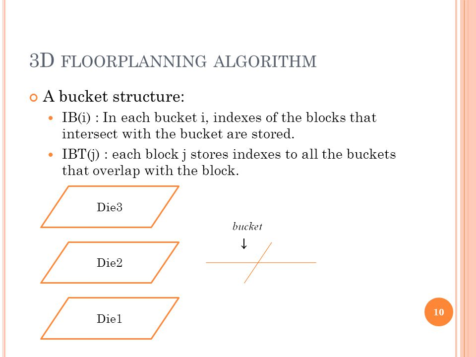 3D FLOORPLANNING ALGORITHM A bucket structure: IB(i) : In each bucket i, indexes of the blocks that intersect with the bucket are stored. IBT(j) : eac