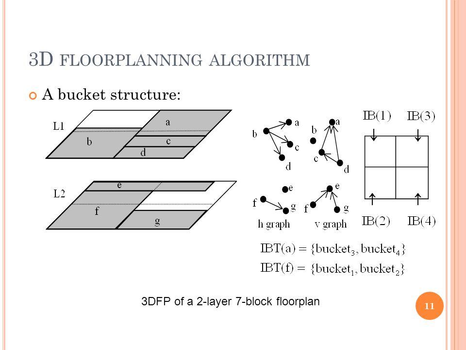 3D FLOORPLANNING ALGORITHM A bucket structure: 11 3DFP of a 2-layer 7-block floorplan