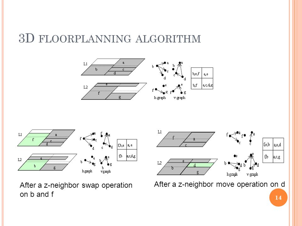 3D FLOORPLANNING ALGORITHM 14 After a z-neighbor swap operation on b and f After a z-neighbor move operation on d