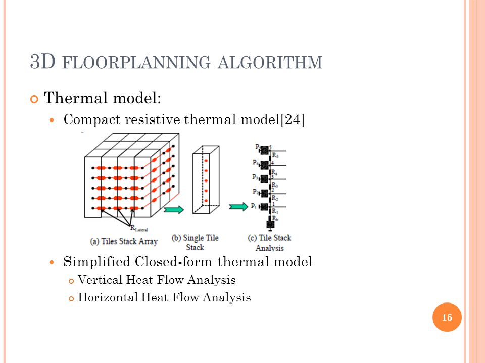 3D FLOORPLANNING ALGORITHM Thermal model: Compact resistive thermal model[24] Simplified Closed-form thermal model Vertical Heat Flow Analysis Horizontal Heat Flow Analysis 15
