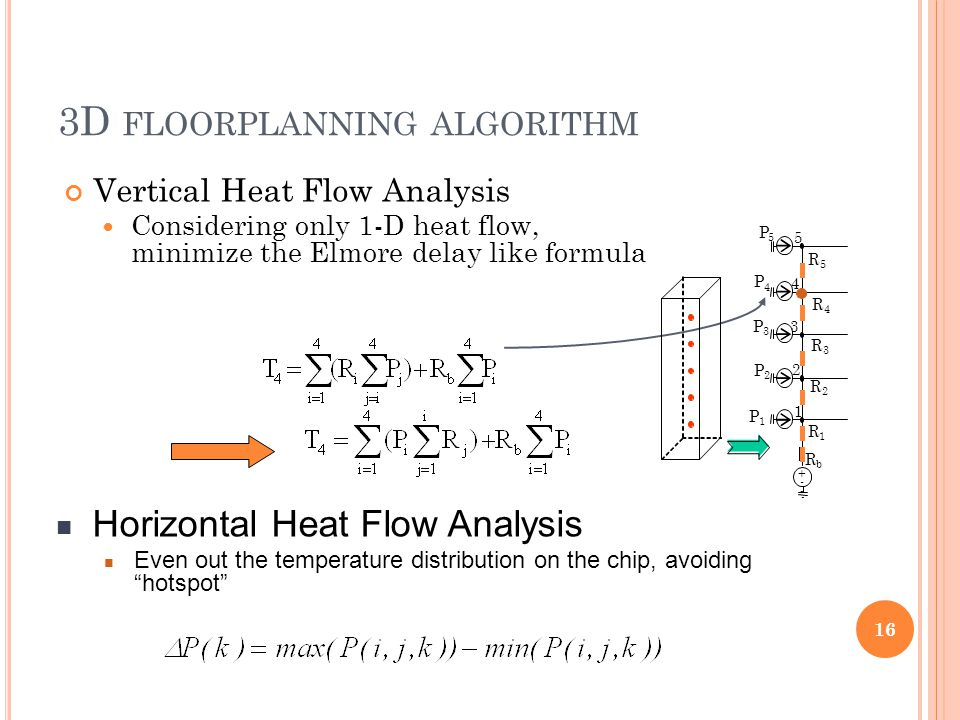 3D FLOORPLANNING ALGORITHM 16 Vertical Heat Flow Analysis Considering only 1-D heat flow, minimize the Elmore delay like formula Horizontal Heat Flow Analysis Even out the temperature distribution on the chip, avoiding hotspot