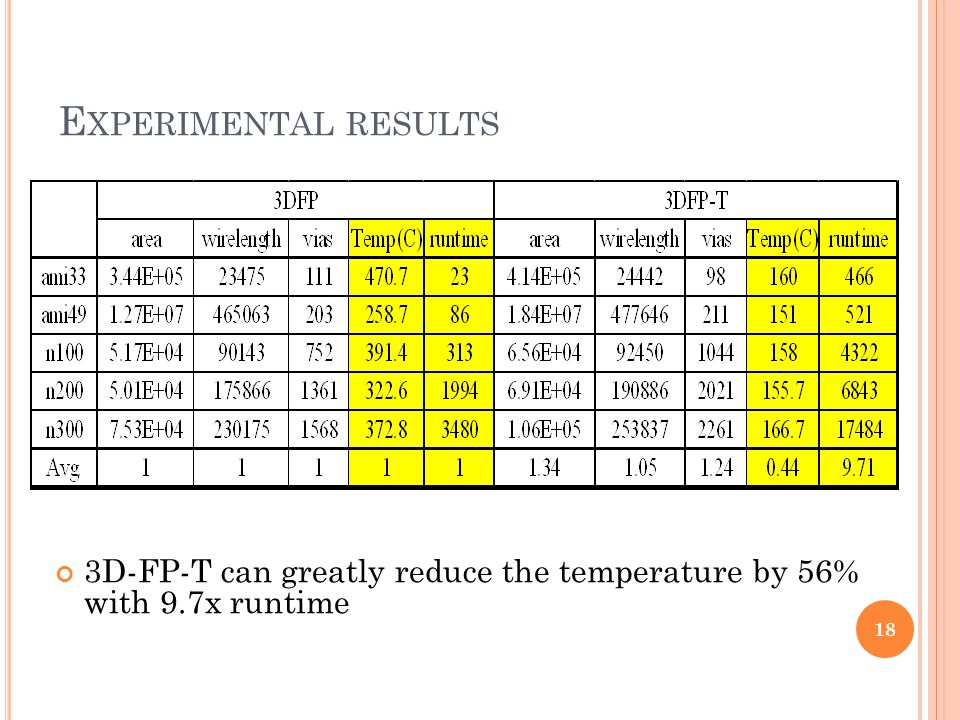 E XPERIMENTAL RESULTS 18 3D-FP-T can greatly reduce the temperature by 56% with 9.7x runtime