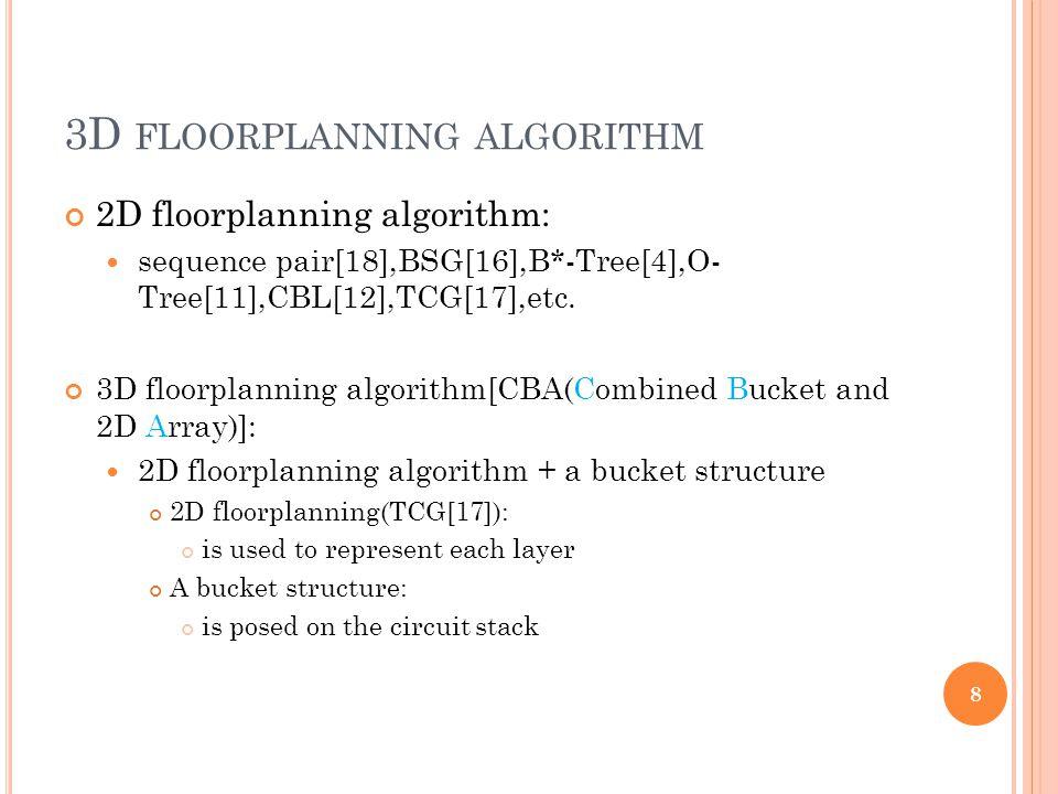 3D FLOORPLANNING ALGORITHM 2D floorplanning algorithm: sequence pair[18],BSG[16],B*-Tree[4],O- Tree[11],CBL[12],TCG[17],etc. 3D floorplanning algorith