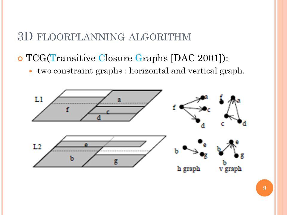 3D FLOORPLANNING ALGORITHM TCG(Transitive Closure Graphs [DAC 2001]): two constraint graphs : horizontal and vertical graph.