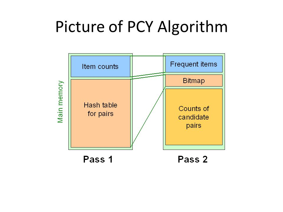 Picture of PCY Algorithm