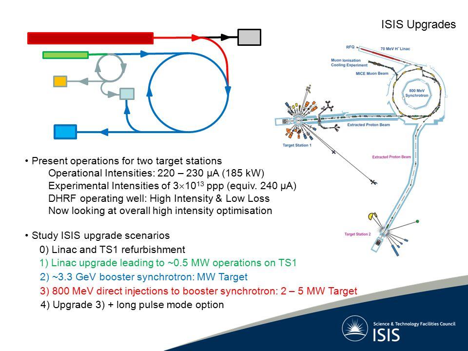 ISIS Upgrades Present operations for two target stations Operational Intensities: 220 – 230 μA (185 kW) Experimental Intensities of 3  10 13 ppp (equ