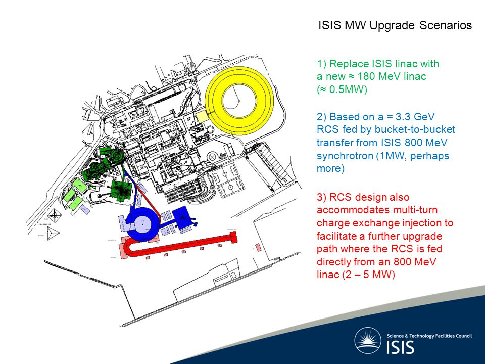 2) Based on a ≈ 3.3 GeV RCS fed by bucket-to-bucket transfer from ISIS 800 MeV synchrotron (1MW, perhaps more) 3) RCS design also accommodates multi-turn charge exchange injection to facilitate a further upgrade path where the RCS is fed directly from an 800 MeV linac (2 – 5 MW) 1) Replace ISIS linac with a new ≈ 180 MeV linac (≈ 0.5MW) ISIS MW Upgrade Scenarios