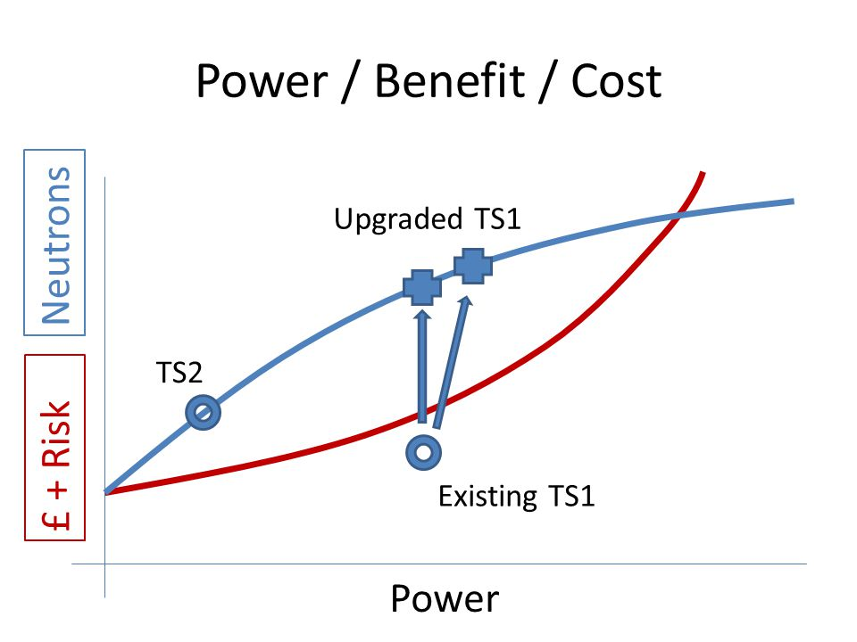 Power / Benefit / Cost £ + Risk Neutrons Power TS2 Existing TS1 Upgraded TS1