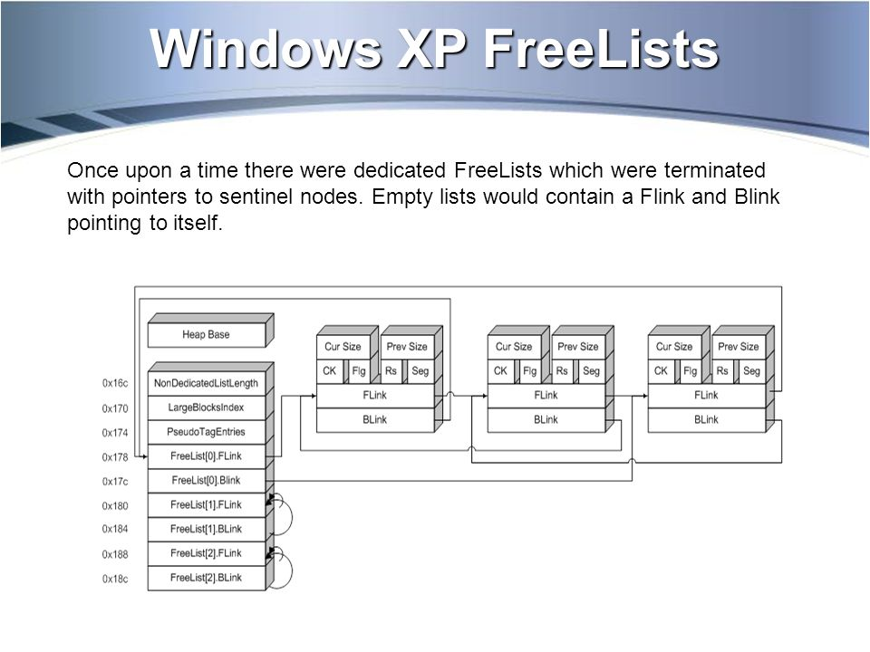 Windows XP FreeLists Once upon a time there were dedicated FreeLists which were terminated with pointers to sentinel nodes.