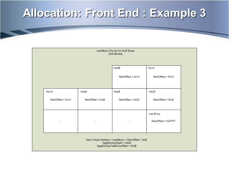 Allocation: Front End : Example 3