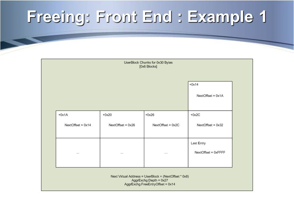 Freeing: Front End : Example 2