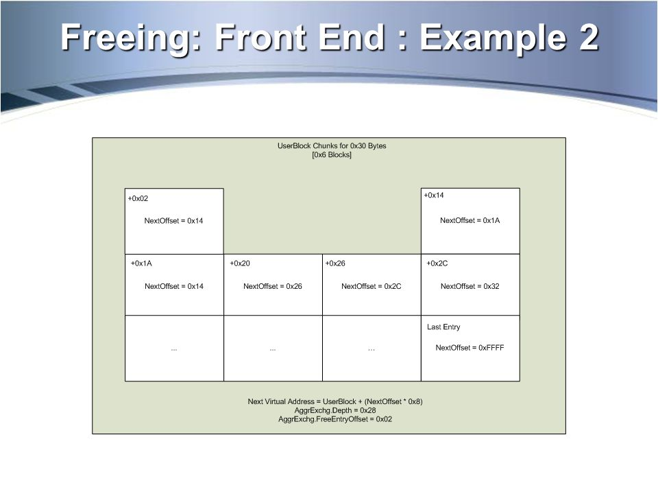 Freeing: Front End : Example 3