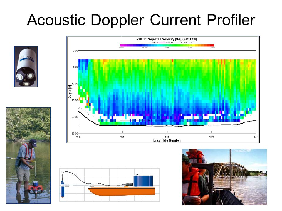 13 Acoustic Doppler Current Profiler