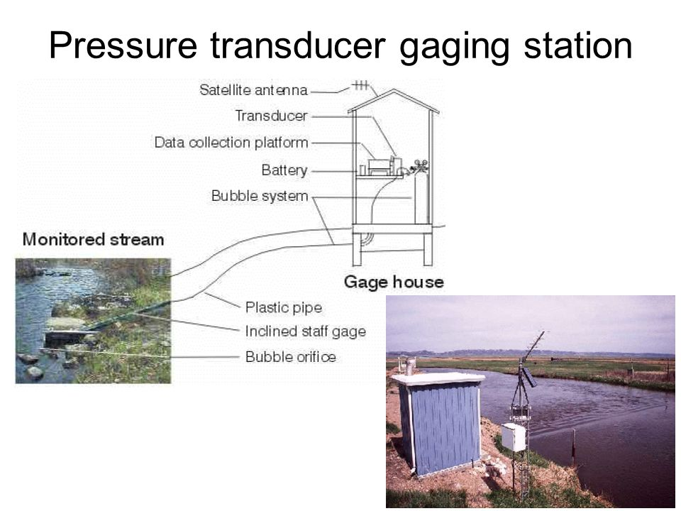 Pressure transducer gaging station