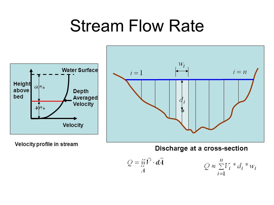 Stream Flow Rate Discharge at a cross-section Water Surface Depth Averaged Velocity Height above bed Velocity Velocity profile in stream
