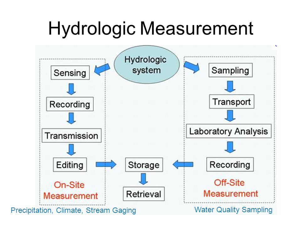 Hydrologic Measurement Precipitation, Climate, Stream Gaging Water Quality Sampling