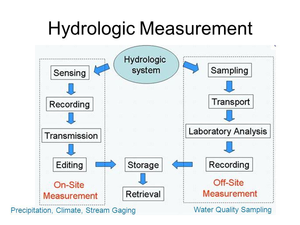 Water Watch http://waterwatch.usgs.gov/new/