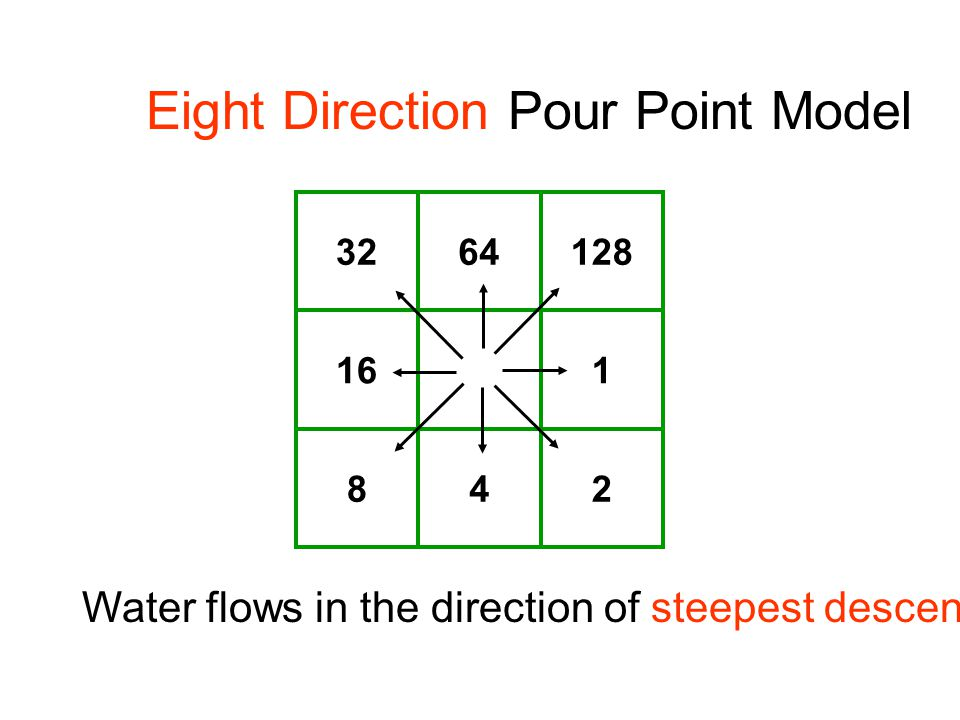 32 16 8 64 4 128 1 2 Eight Direction Pour Point Model Water flows in the direction of steepest descent