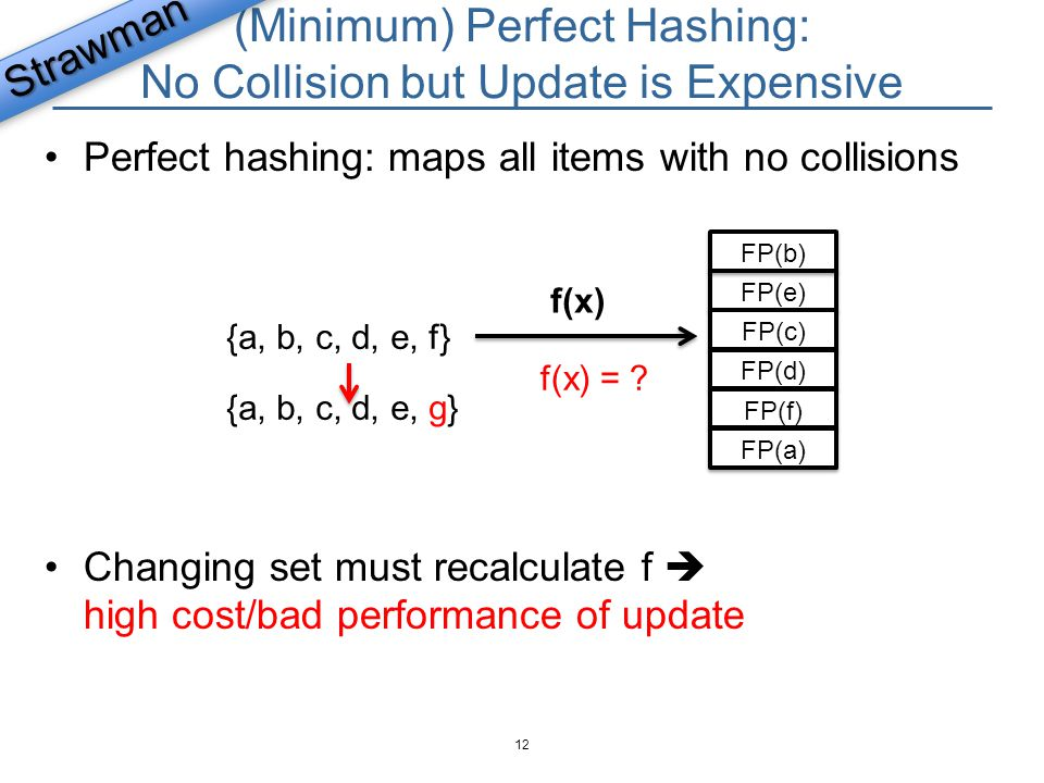 Convention Hash Table: High Space Cost Chaining : Pointers  low space utilization Linear Probing Making lookups O(1) requires large % table empty  low space utilization Compare multiple fingerprints sequentially  more false positives 13 bkt1 bkt2 bkt3 FP(a) bkt0 Strawman FP(c) FP(d) FP(a) Lookup(x) FP(c) FP(f)