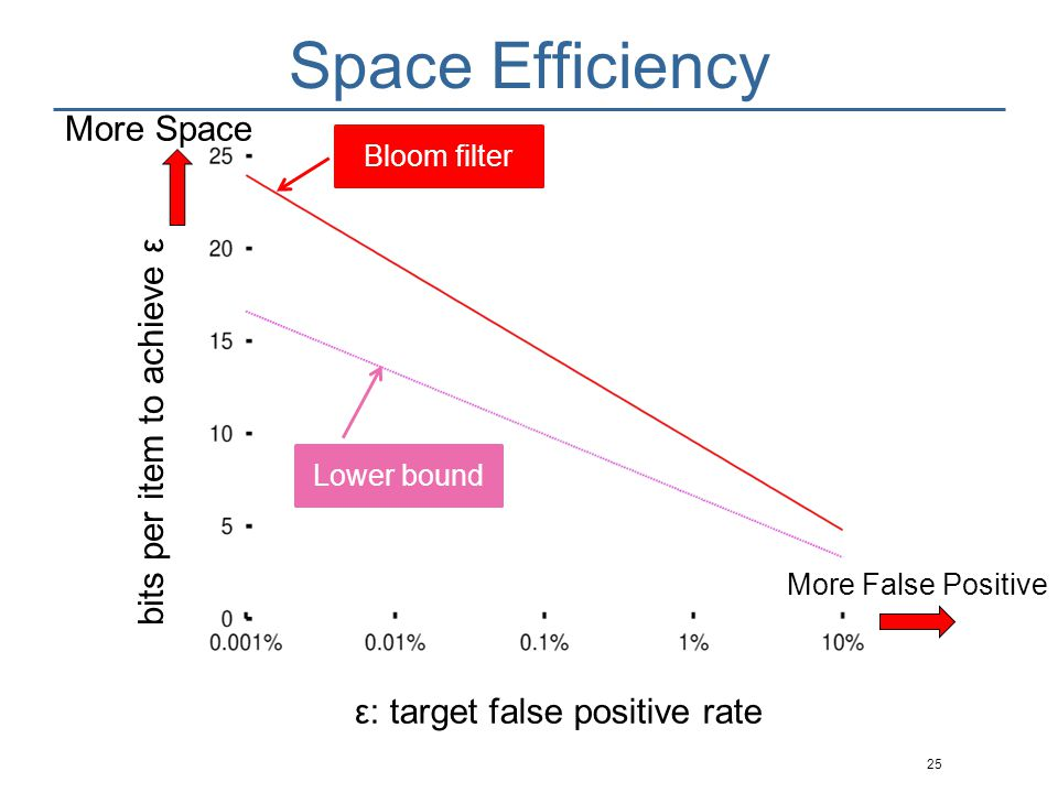 Space Efficiency 26 ε: target false positive rate bits per item to achieve ε Cuckoo filter Bloom filter Lower bound More Space More False Positive