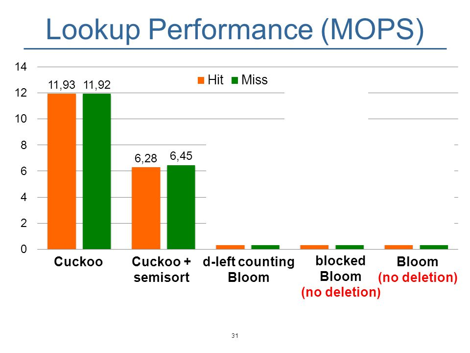 Lookup Performance (MOPS) 32 CuckooCuckoo + semisort blocked Bloom (no deletion) Bloom (no deletion) d-left counting Bloom