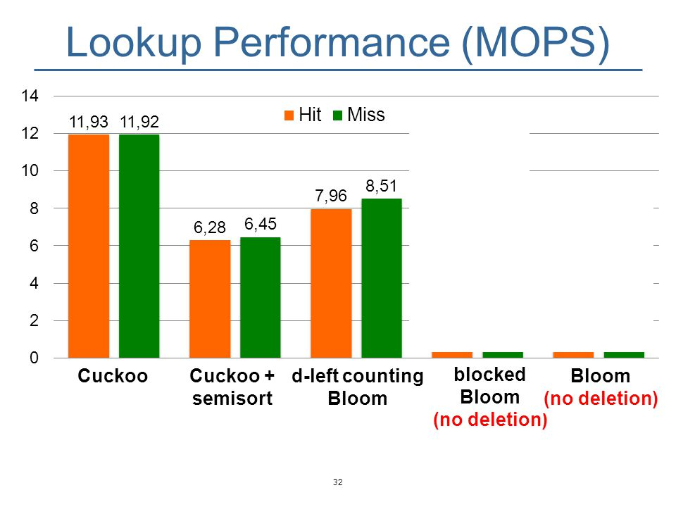 Lookup Performance (MOPS) 33 Cuckoo filter is among the fastest regardless workloads.