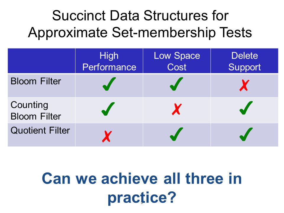 Outline Background Cuckoo filter algorithm Performance evaluation Summary 6