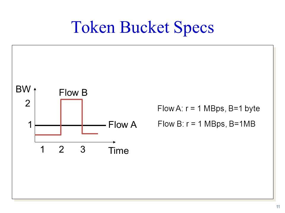 11 Token Bucket Specs BW Time 1 2 123 Flow A Flow B Flow A: r = 1 MBps, B=1 byte Flow B: r = 1 MBps, B=1MB