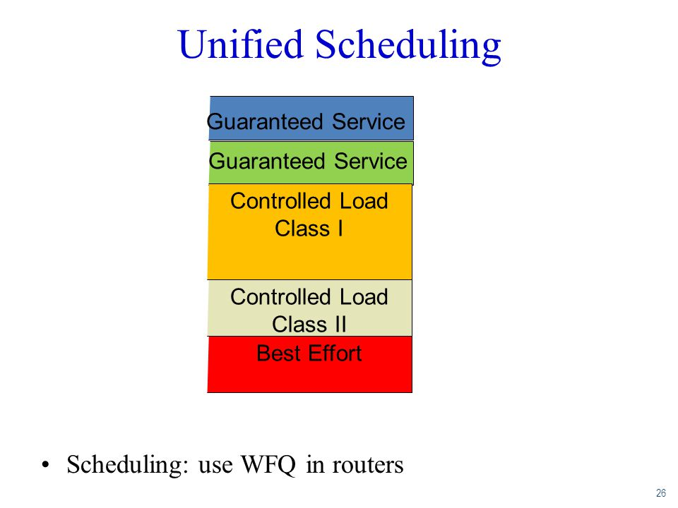 26 Unified Scheduling Scheduling: use WFQ in routers Controlled Load Class I Controlled Load Class II Best Effort Guaranteed Service