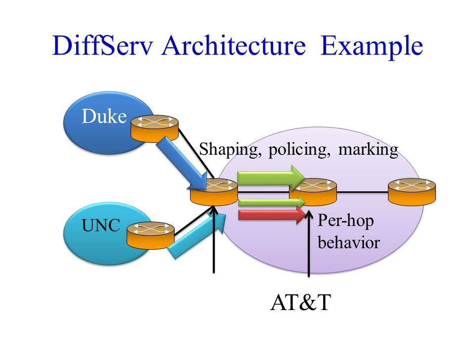 DiffServ Architecture Example AT&T UNC Duke Shaping, policing, marking Per-hop behavior