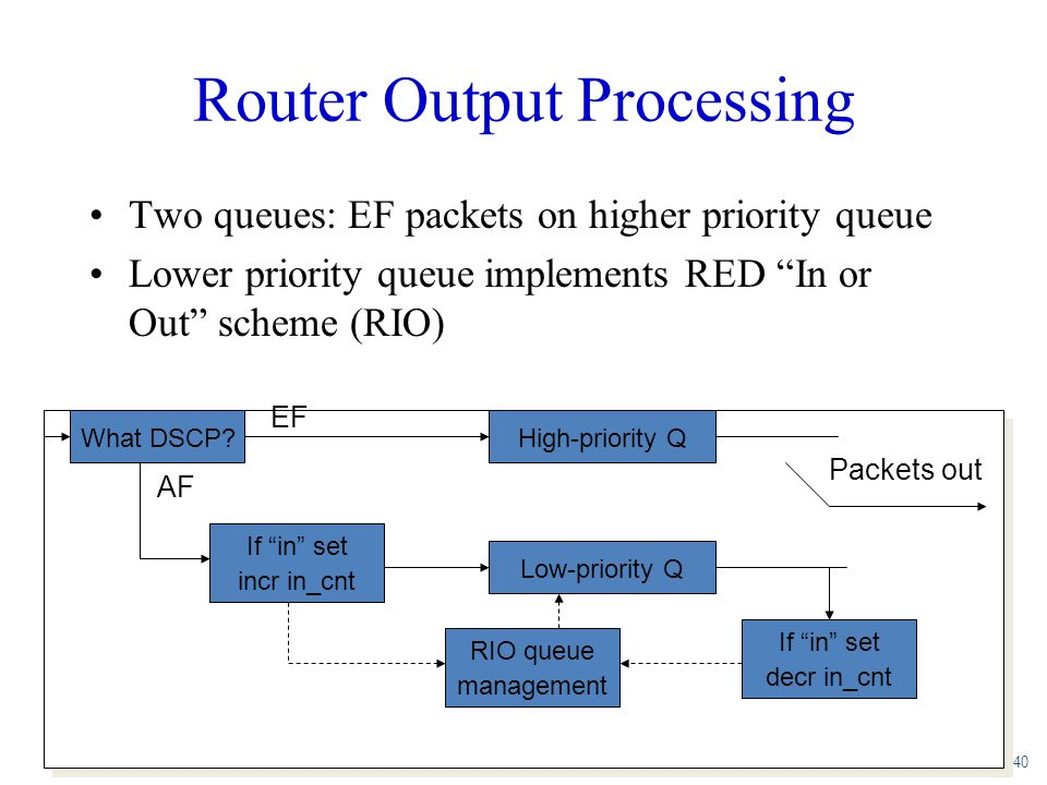 """Router Output Processing Two queues: EF packets on higher priority queue Lower priority queue implements RED """"In or Out"""" scheme (RIO) 40 What DSCP? If"""