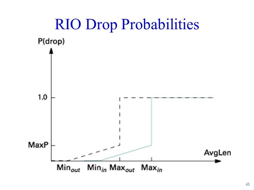 43 RIO Drop Probabilities