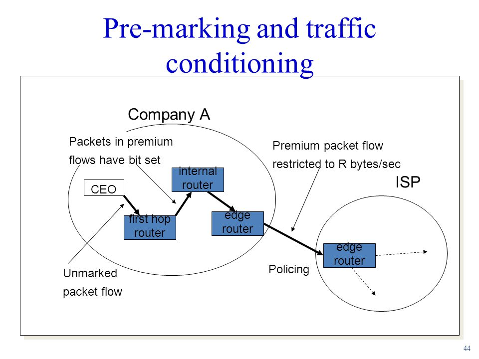 44 Pre-marking and traffic conditioning first hop router internal router edge router CEO edge router ISP Company A Unmarked packet flow Packets in pre