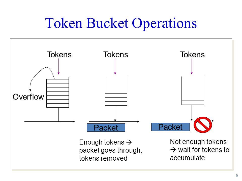9 Token Bucket Operations Tokens Packet Overflow Tokens Packet Enough tokens  packet goes through, tokens removed Not enough tokens  wait for tokens