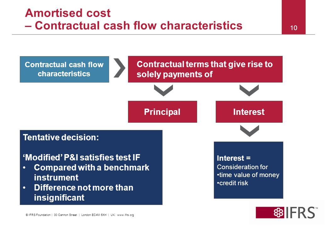 © 2012 IFRS Foundation. 30 Cannon Street | London EC4M 6XH | UK. www.ifrs.org 10 Amortised cost – Contractual cash flow characteristics Contractual te
